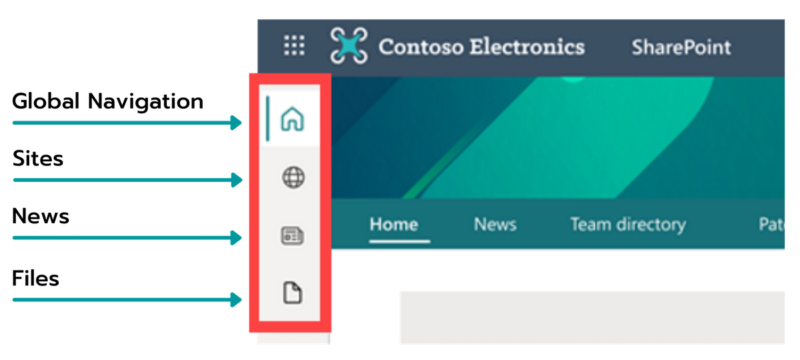 SharePoint App Bar screenshot with feature labels